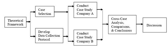Case Study Research Design Methods by Robert Yin   AbeBooks