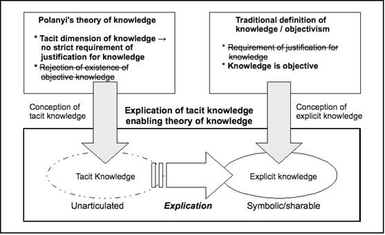 excellent theory of knowledge essays Ing theory and/or a range of experience that includes many instances of  knowledge management systems  knowledge knowledge management knowledge management.