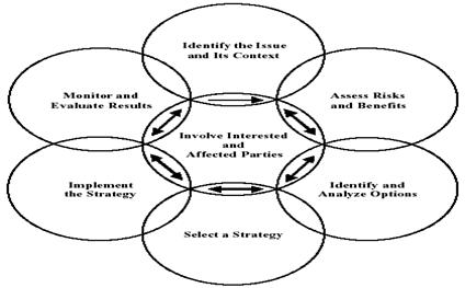 Steps included in the basic decision-making process?