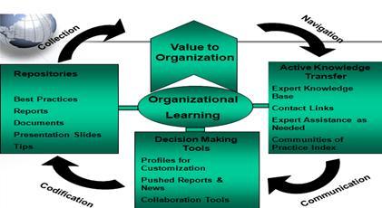 management in organisation essay