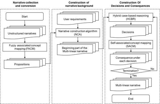 Dissertation Proposal CITY KNOWLEDGE - Web Development