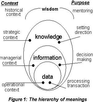 Knowledge management Measurement
